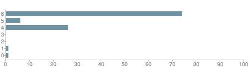 Chart?cht=bhs&chs=500x140&chbh=10&chco=6f92a3&chxt=x,y&chd=t:74,6,26,0,0,1,1&chm=t+74%,333333,0,0,10|t+6%,333333,0,1,10|t+26%,333333,0,2,10|t+0%,333333,0,3,10|t+0%,333333,0,4,10|t+1%,333333,0,5,10|t+1%,333333,0,6,10&chxl=1:|other|indian|hawaiian|asian|hispanic|black|white